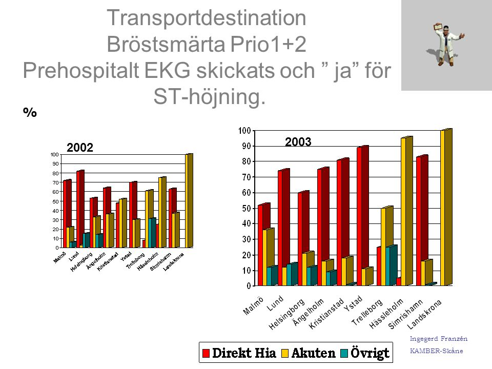 Transportdestination Bröstsmärta Prio1+2 Prehospitalt EKG skickats och ja för ST-höjning.