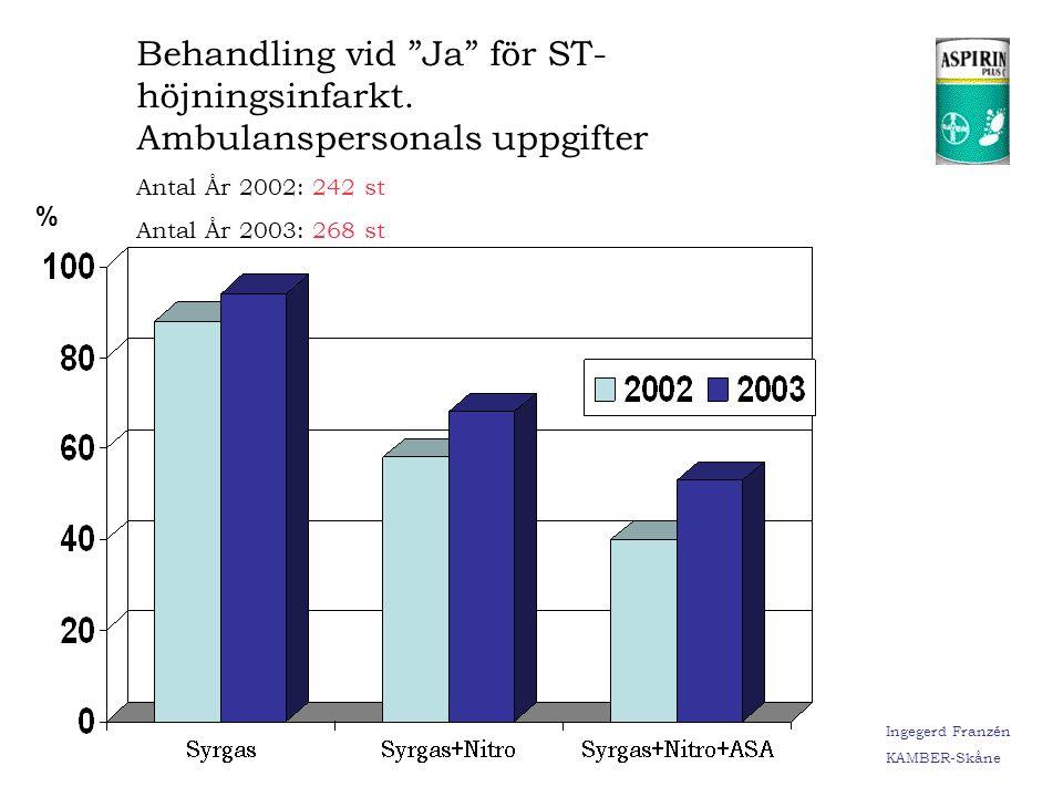Behandling vid Ja för ST-höjningsinfarkt. Ambulanspersonals uppgifter