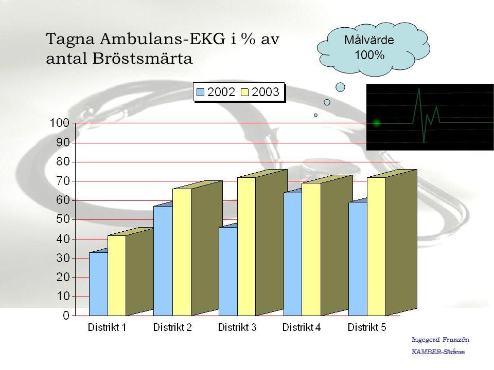 Tagna Ambulans-EKG i % av antal Bröstsmärta