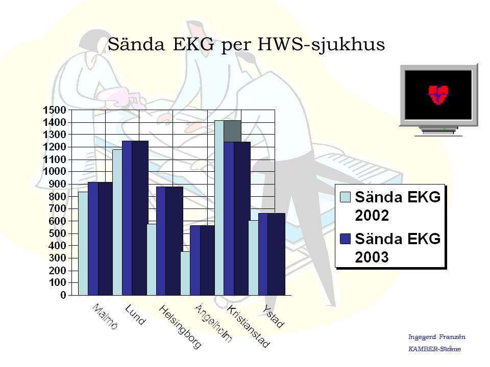 Sända EKG per HWS-sjukhus