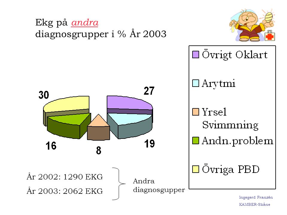 Ekg på andra diagnosgrupper i % År 2003