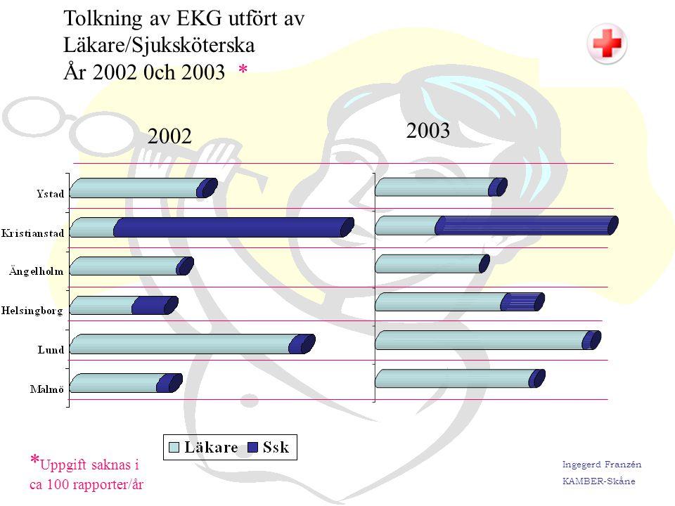 Tolkning av EKG utfört av Läkare/Sjuksköterska År 2002 0ch 2003 *