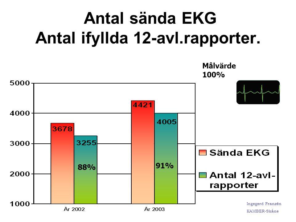 Antal sända EKG Antal ifyllda 12-avl.rapporter.