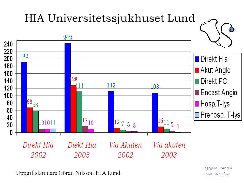 HIA Universitetssjukhuset Lund