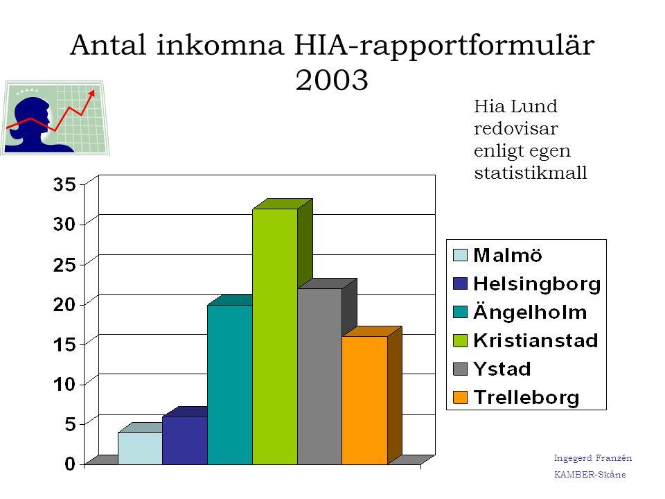 Antal inkomna HIA-rapportformulär 2003