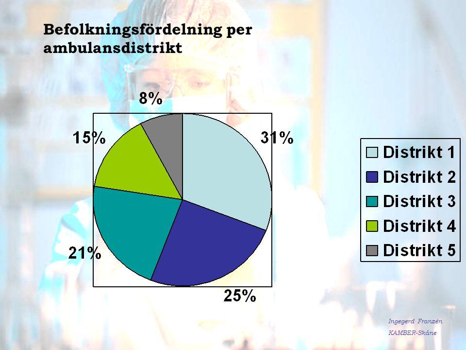 Befolkningsfördelning per ambulansdistrikt