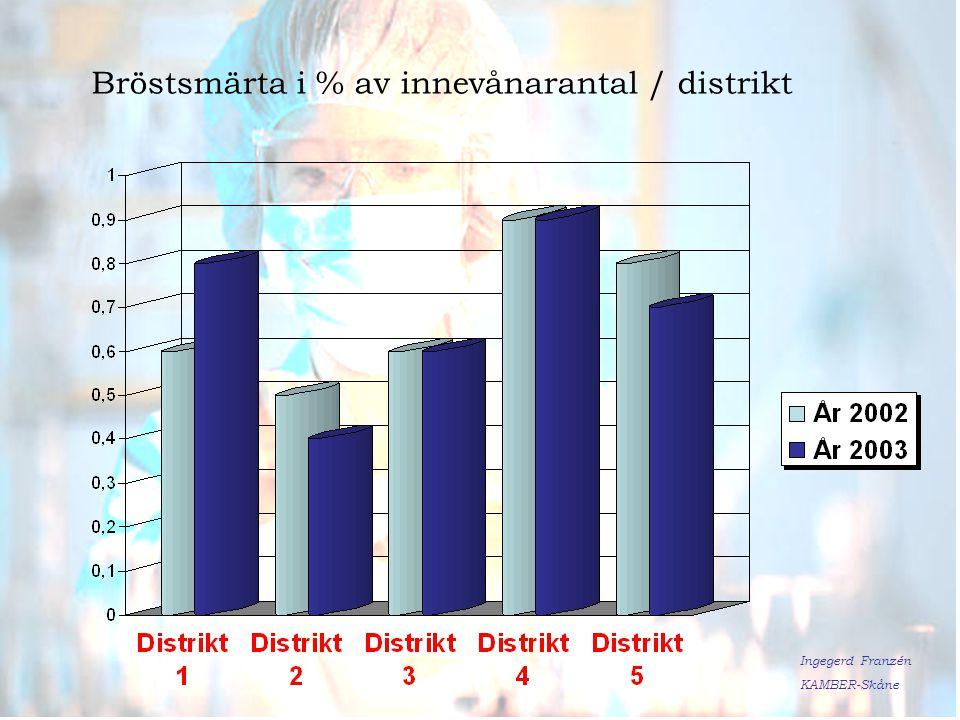 Bröstsmärta i % av innevånarantal / distrikt