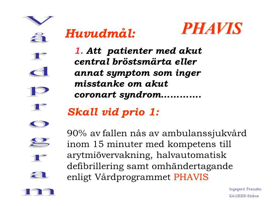 Vårdprogram PHAVIS Huvudmål: Skall vid prio 1: