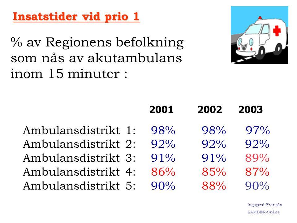 % av Regionens befolkning som nås av akutambulans inom 15 minuter :