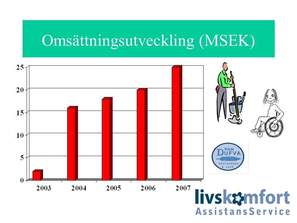 Omsättningsutveckling (MSEK)