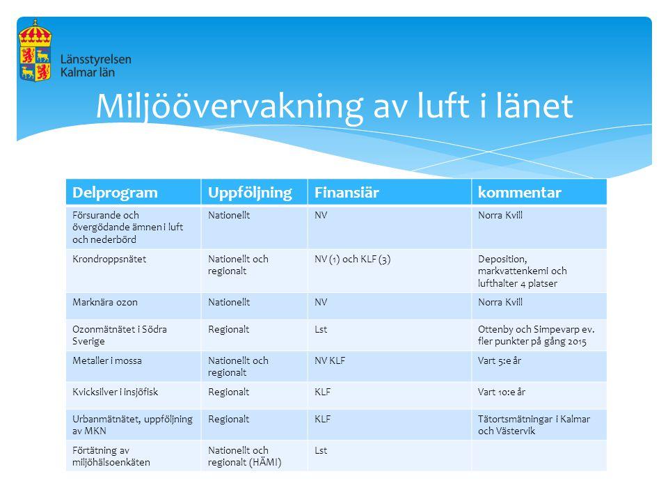 Miljöövervakning av luft i länet
