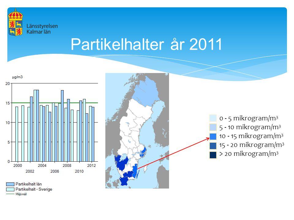 Partikelhalter år 2011 0 - 5 mikrogram/m3 5 - 10 mikrogram/m3