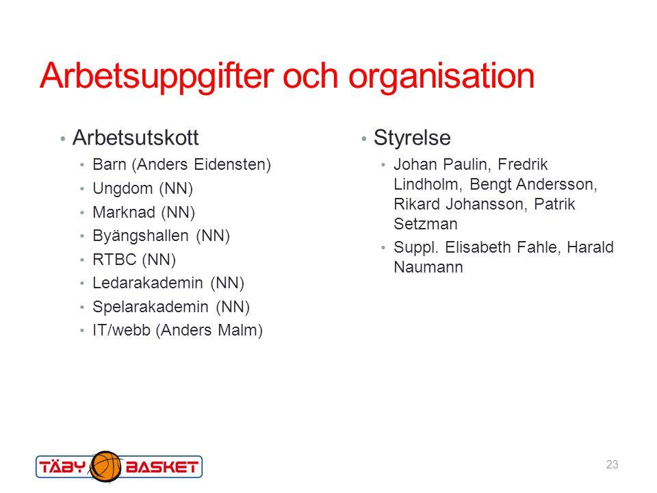 Arbetsuppgifter och organisation