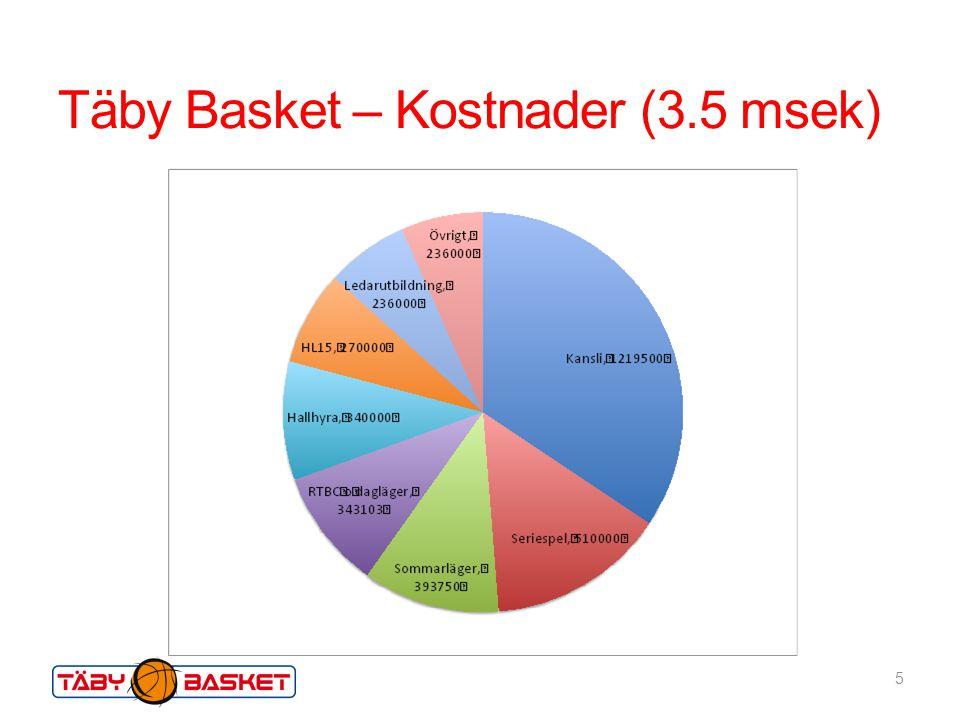 Täby Basket – Kostnader (3.5 msek)