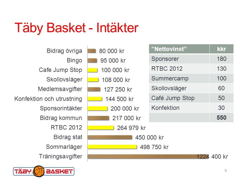 Täby Basket - Intäkter Nettovinst kkr Sponsorer 180 RTBC 2012 130