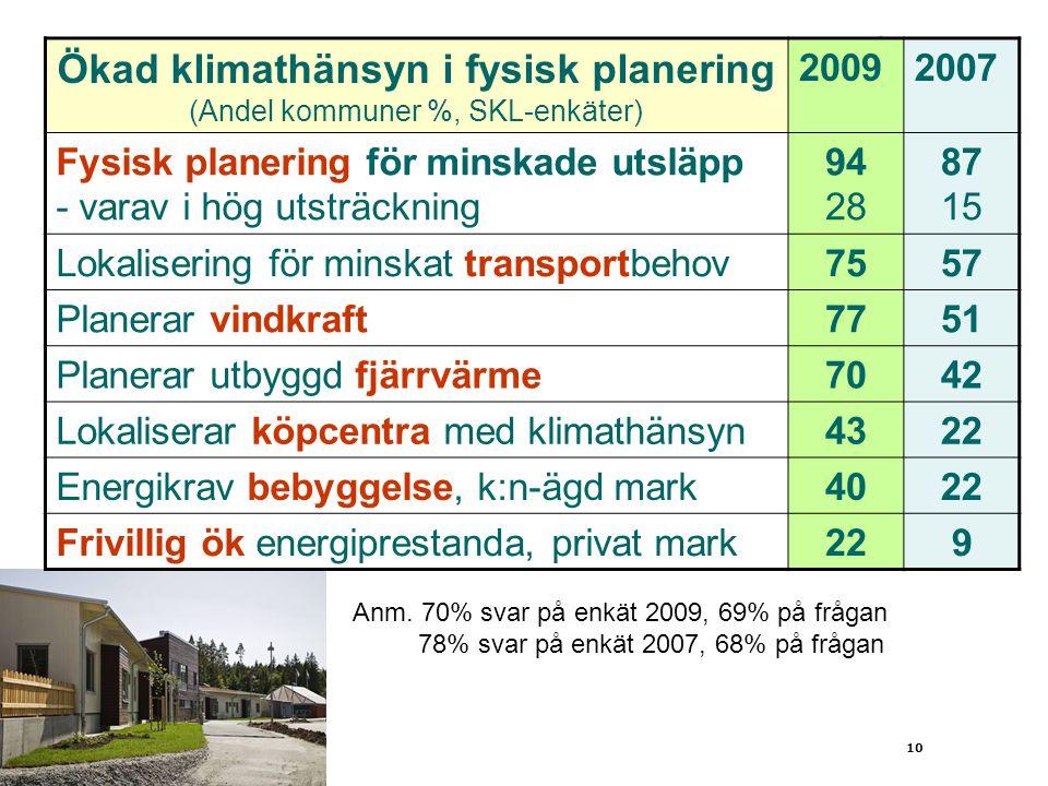 Ökad klimathänsyn i fysisk planering (Andel kommuner %, SKL-enkäter)