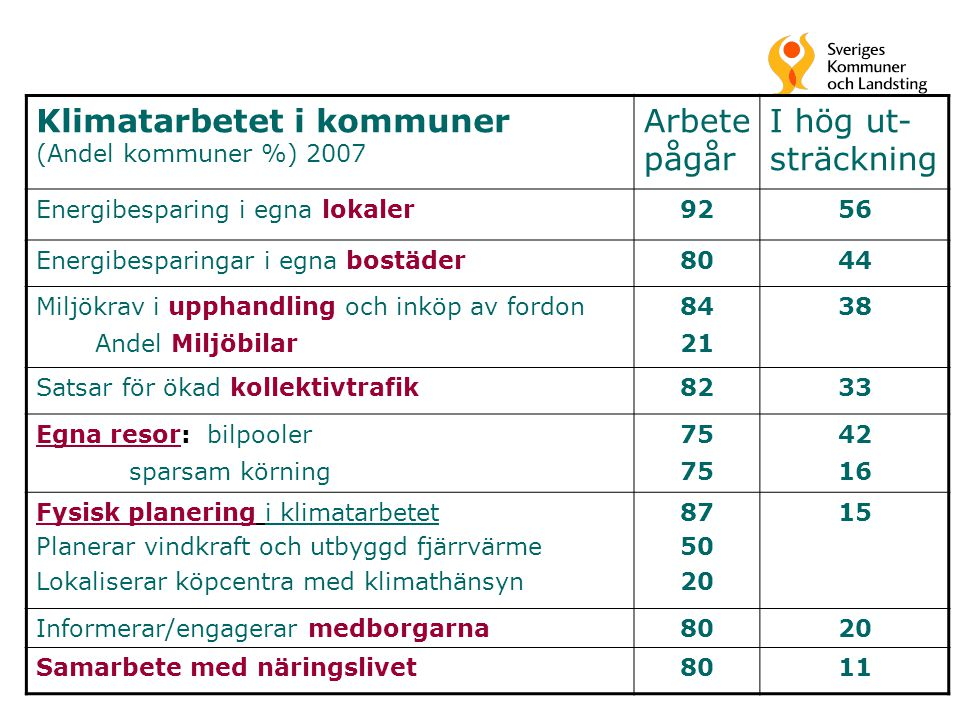 Klimatarbetet i kommuner (Andel kommuner %) 2007 Arbete pågår