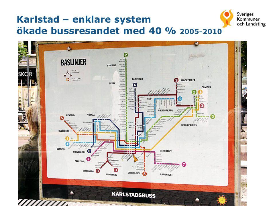 Karlstad – enklare system ökade bussresandet med 40 % 2005-2010