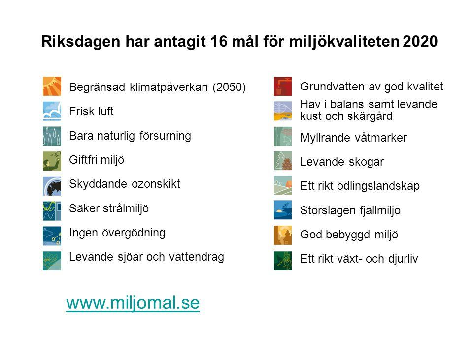 www.miljomal.se Riksdagen har antagit 16 mål för miljökvaliteten 2020