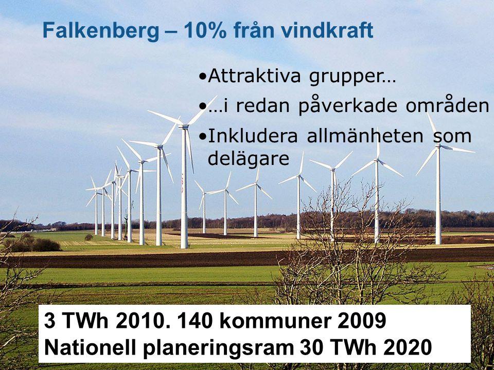 Falkenberg – 10% från vindkraft