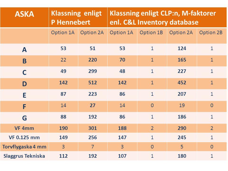 ASKA Klassning enligt P Hennebert