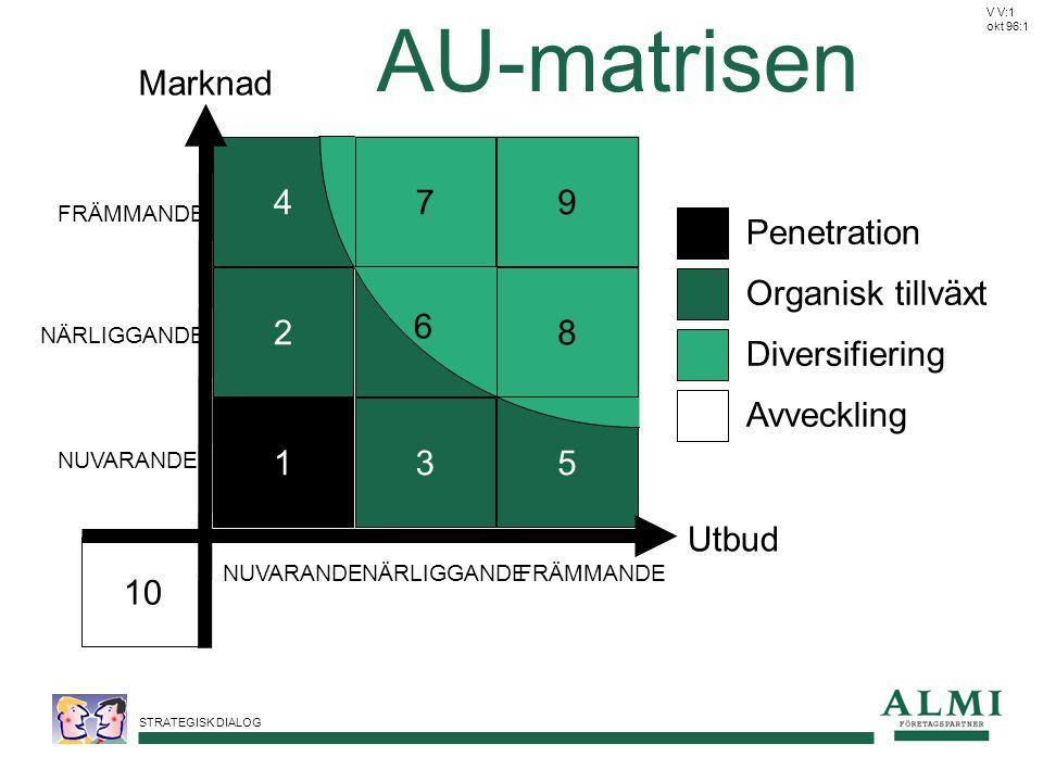 AU-matrisen Utbud Marknad 2 4 10 1 3 5 6 7 9 8 Penetration