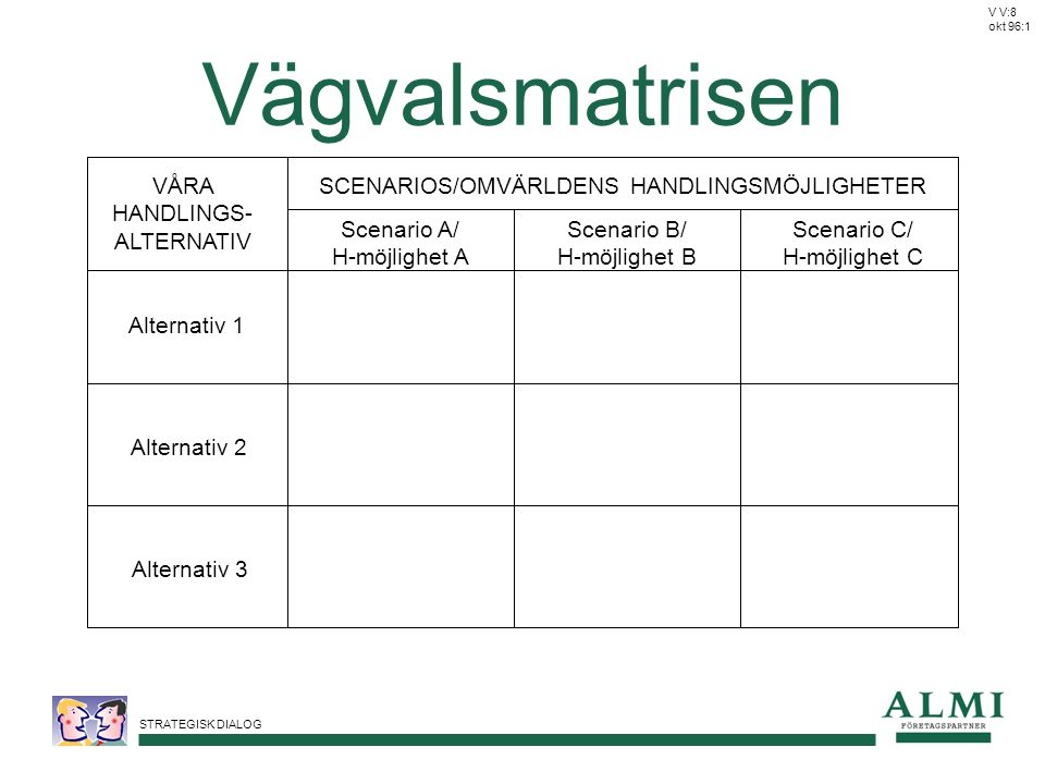 Vägvalsmatrisen VÅRA HANDLINGS-ALTERNATIV