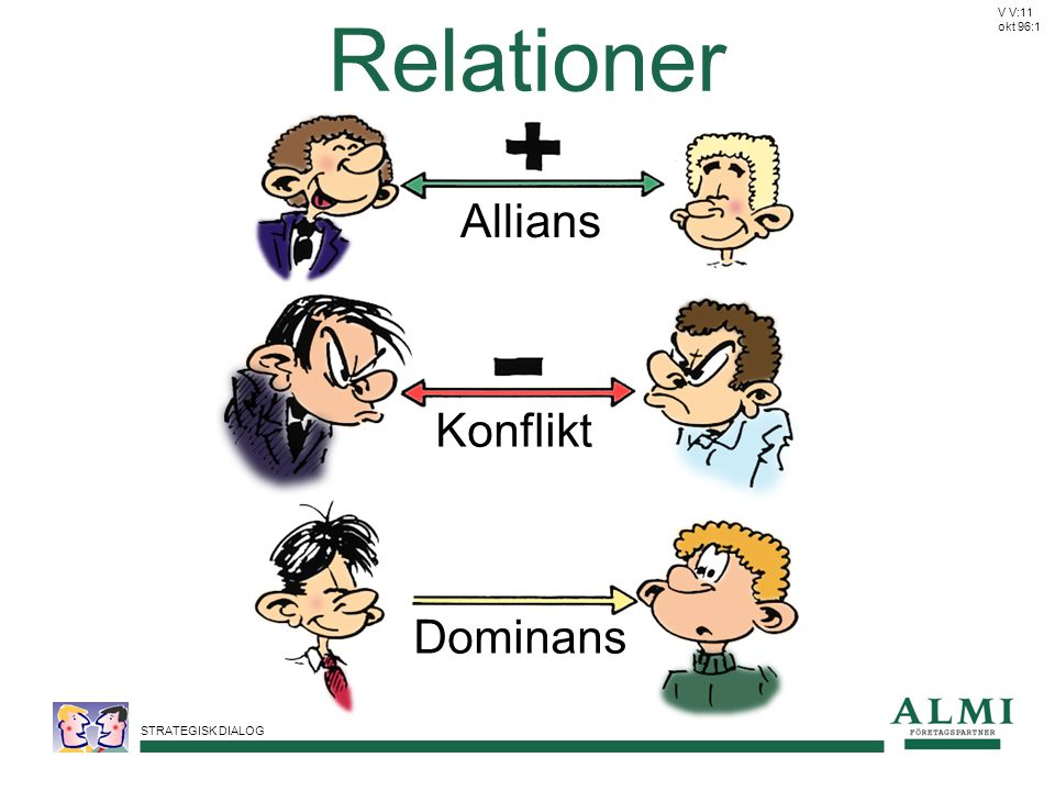 Relationer V V:11 okt 96:1 Allians Konflikt Dominans