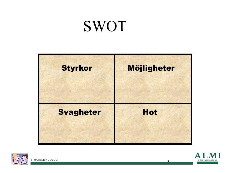 SWOT Styrkor Möjligheter Svagheter Hot