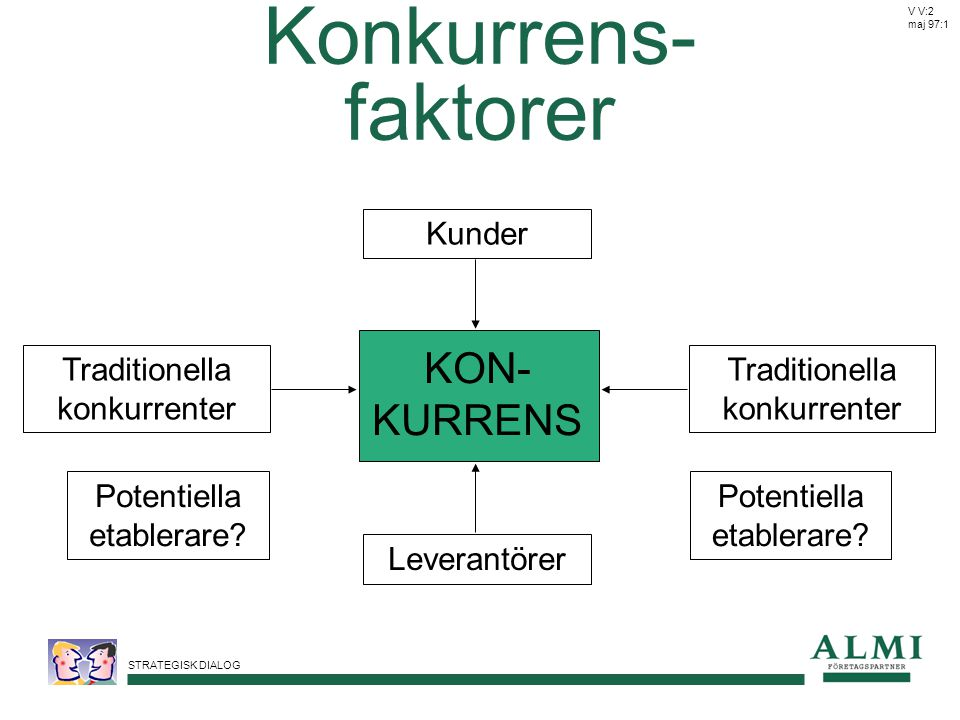 Konkurrens- faktorer KON-KURRENS Kunder Traditionella konkurrenter