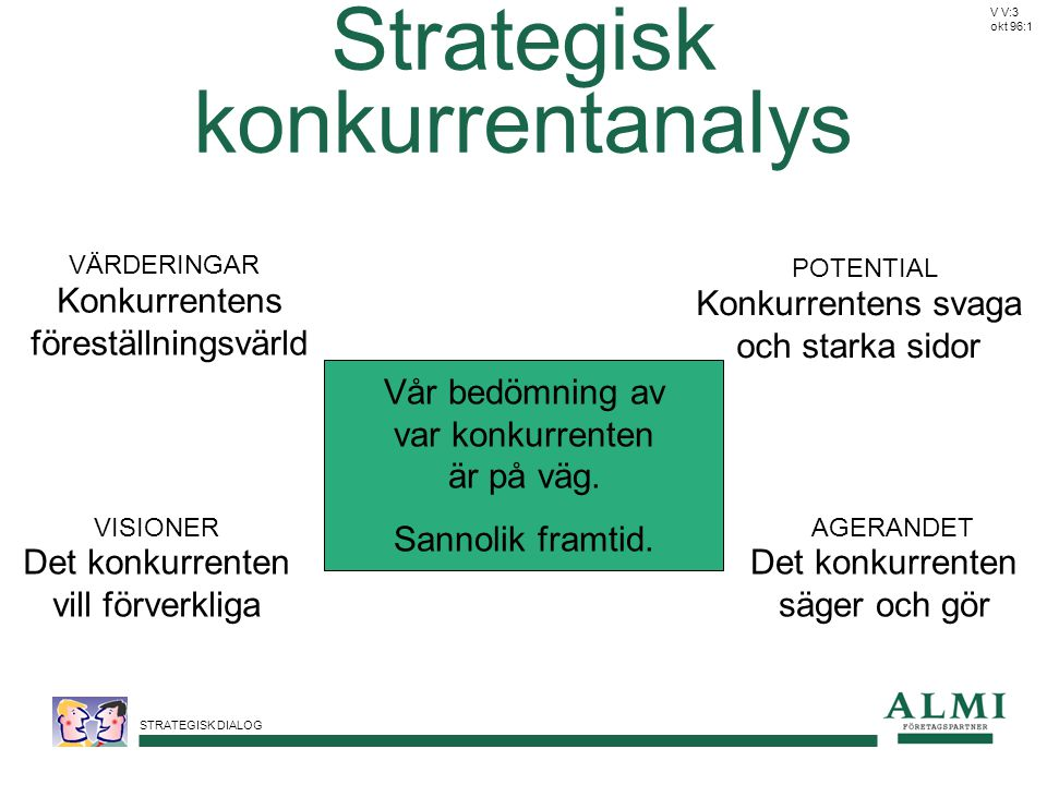 Strategisk konkurrentanalys