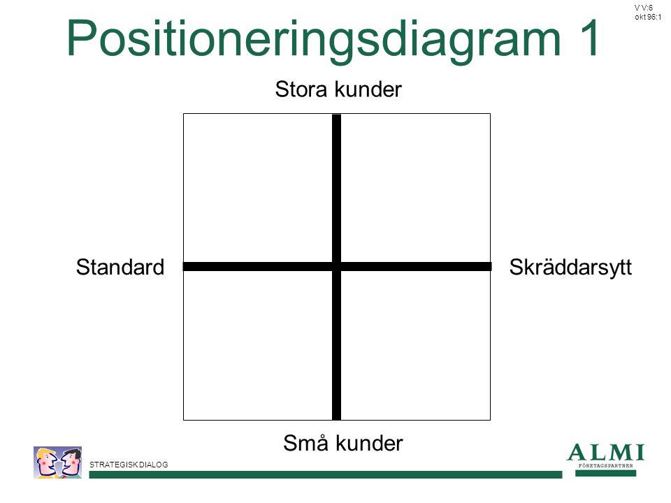 Positioneringsdiagram 1