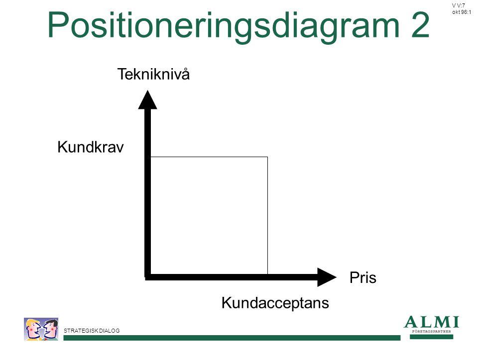 Positioneringsdiagram 2