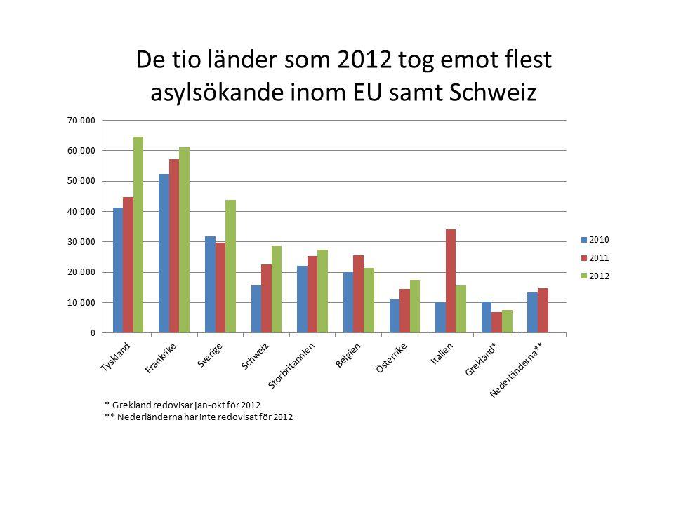 De tio länder som 2012 tog emot flest asylsökande inom EU samt Schweiz