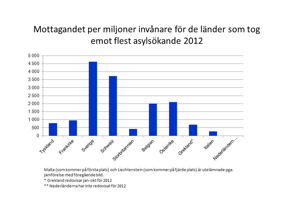 Mottagandet per miljoner invånare för de länder som tog emot flest asylsökande 2012