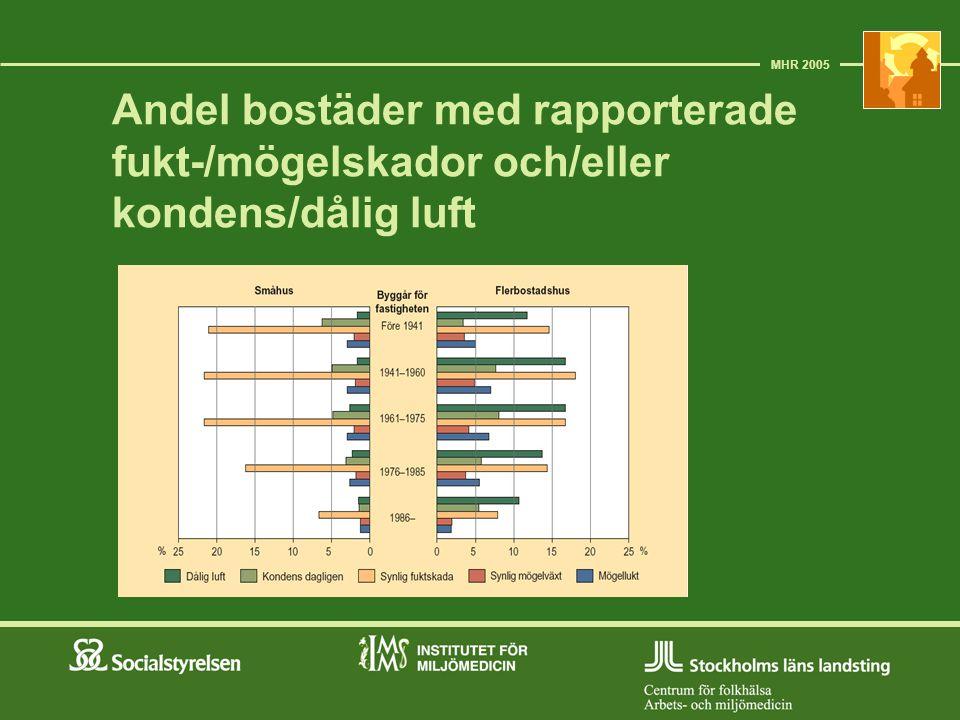 MHR 2005 Andel bostäder med rapporterade fukt-/mögelskador och/eller kondens/dålig luft