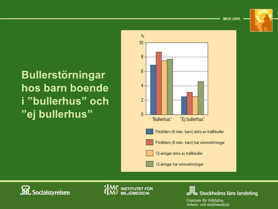 Bullerstörningar hos barn boende i bullerhus och ej bullerhus