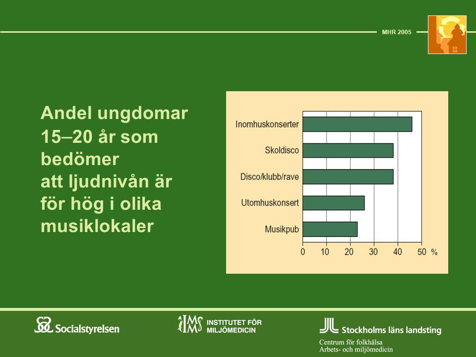 MHR 2005 Andel ungdomar 15–20 år som bedömer att ljudnivån är för hög i olika musiklokaler