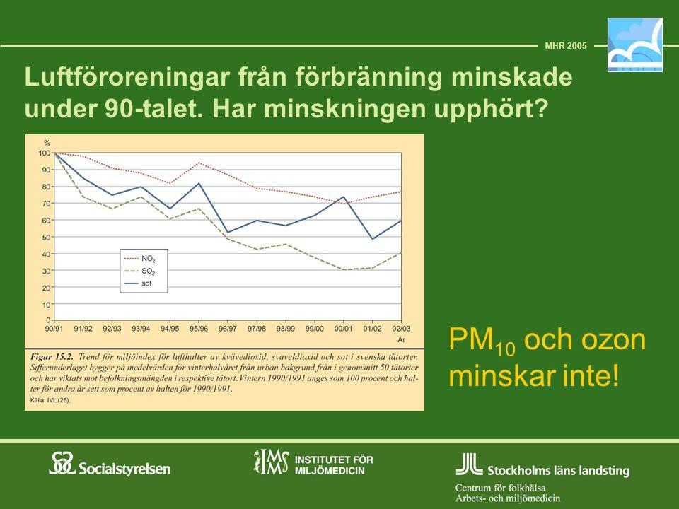 PM10 och ozon minskar inte!