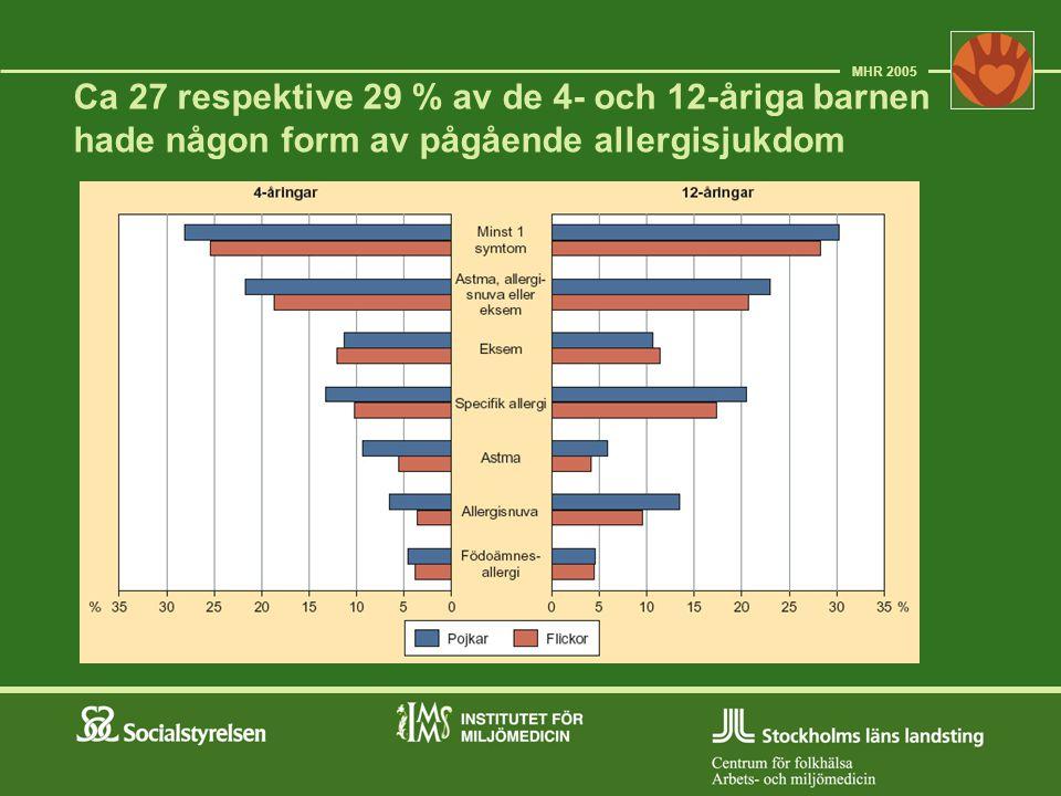 Ca 27 respektive 29 % av de 4- och 12-åriga barnen hade någon form av pågående allergisjukdom