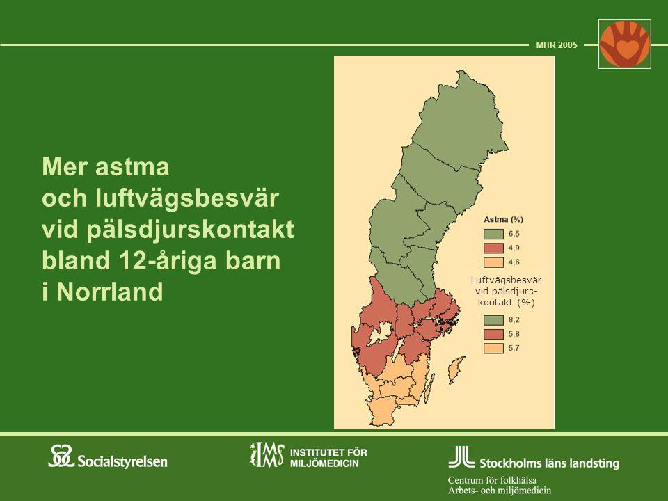 Luftvägsbesvär vid pälsdjurs- kontakt (%)