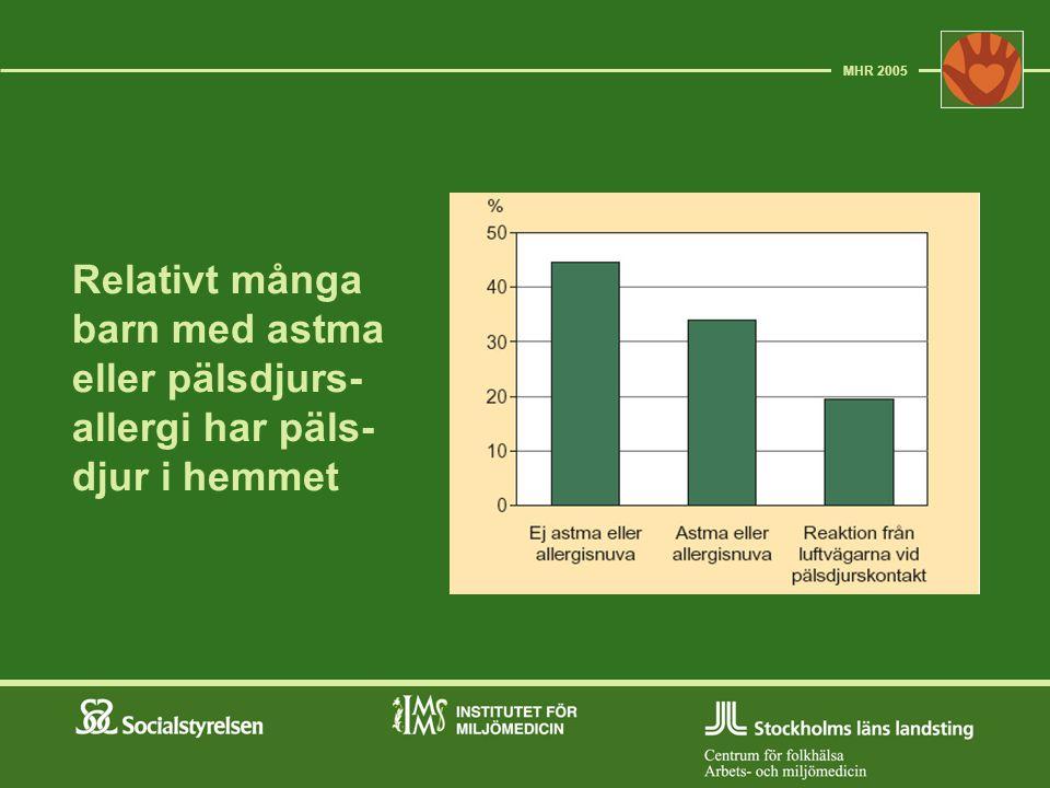 MHR 2005 Relativt många barn med astma eller pälsdjurs-allergi har päls-djur i hemmet