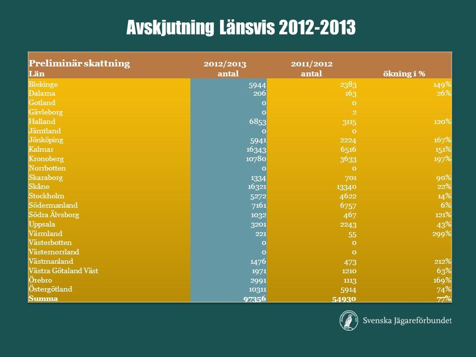 Avskjutning Länsvis 2012-2013 Preliminär skattning 2012/2013 2011/2012