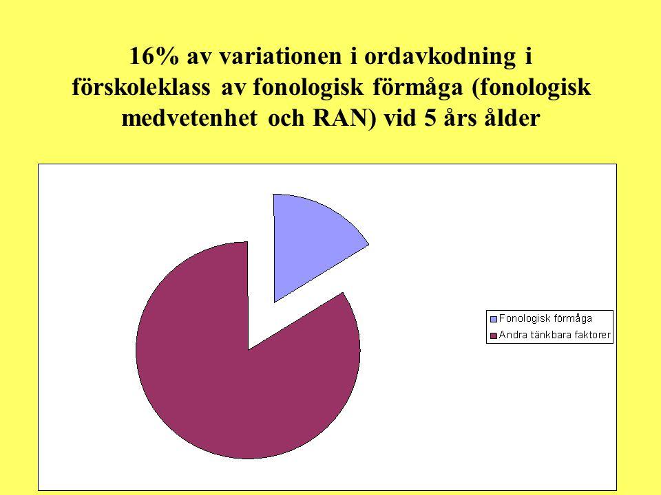 16% av variationen i ordavkodning i förskoleklass av fonologisk förmåga (fonologisk medvetenhet och RAN) vid 5 års ålder