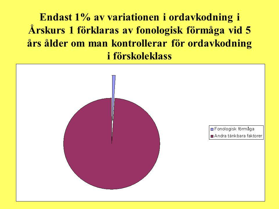 Endast 1% av variationen i ordavkodning i Årskurs 1 förklaras av fonologisk förmåga vid 5 års ålder om man kontrollerar för ordavkodning i förskoleklass
