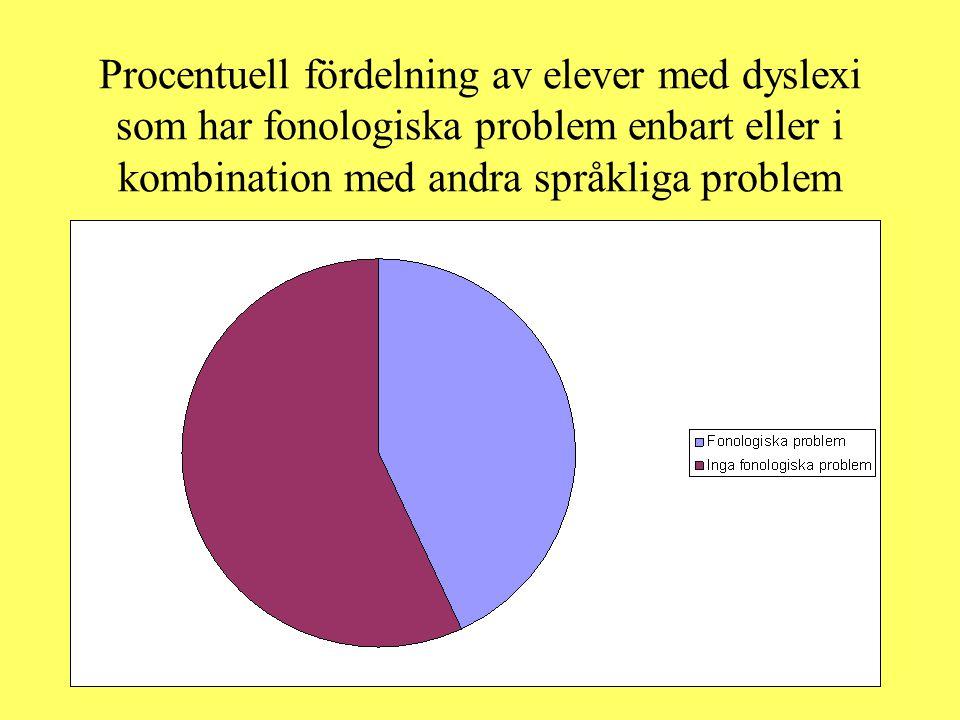 Procentuell fördelning av elever med dyslexi som har fonologiska problem enbart eller i kombination med andra språkliga problem
