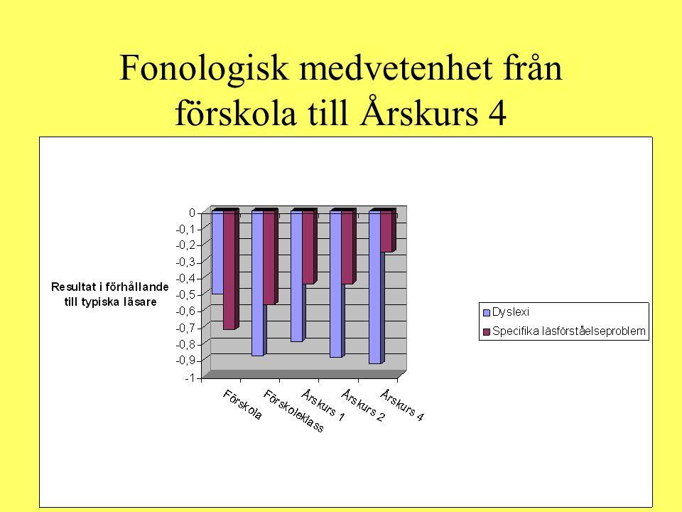 Fonologisk medvetenhet från förskola till Årskurs 4