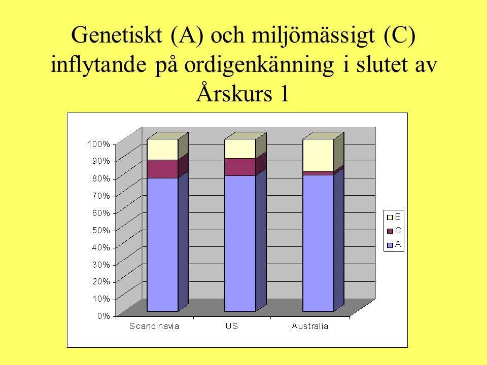 Genetiskt (A) och miljömässigt (C) inflytande på ordigenkänning i slutet av Årskurs 1