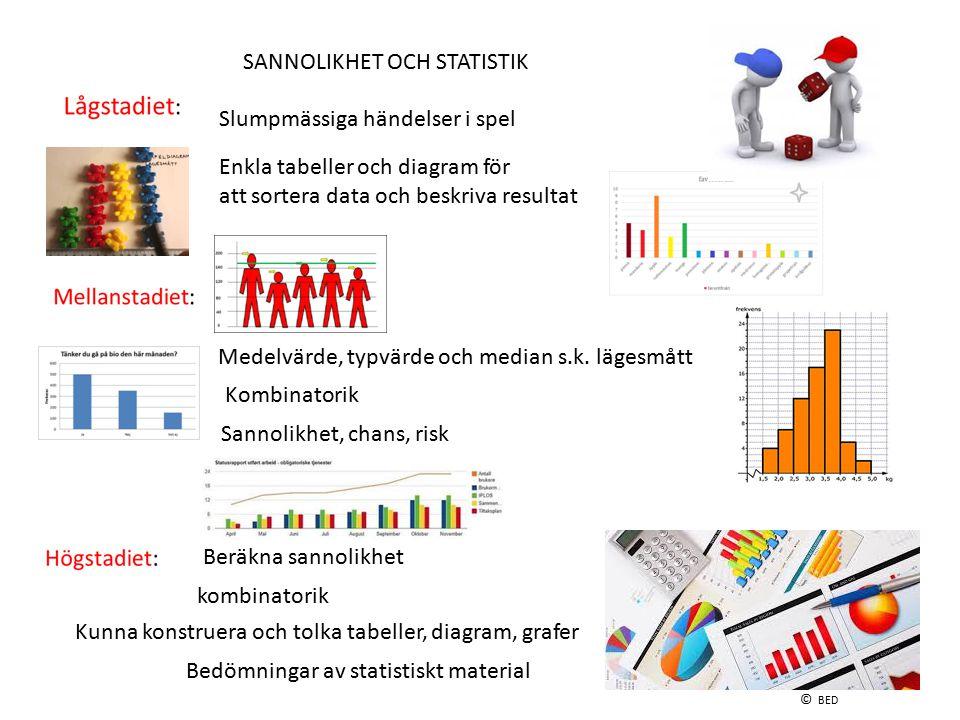 SANNOLIKHET OCH STATISTIK
