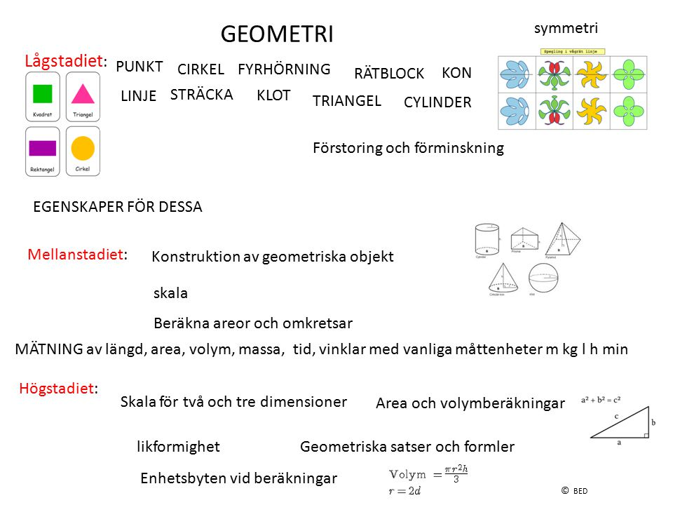 GEOMETRI Lågstadiet: symmetri PUNKT CIRKEL FYRHÖRNING RÄTBLOCK KON
